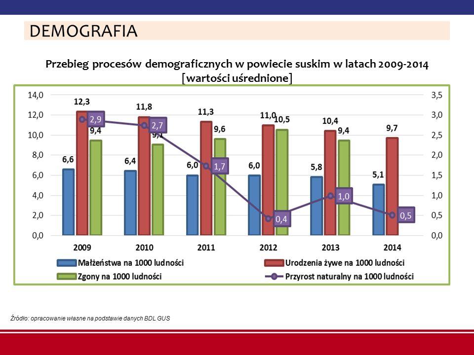 DEMOGRAFIA Przebieg procesów demograficznych w powiecie suskim w latach 2009-2014 [wartości uśrednione]
